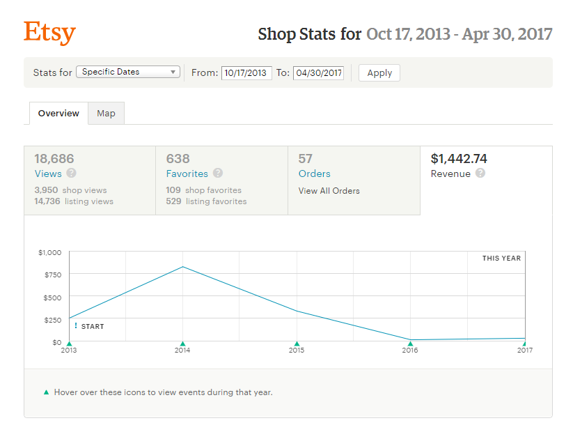 Etsy store stats